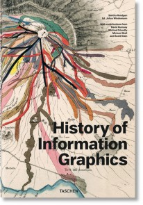 History of Information Graphics -